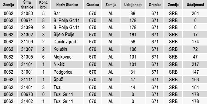 uslovi-tabela1